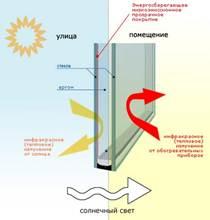 Пластиковые евроокно - теплоизоляция