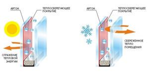 plastikovye-okna-s-ehnergosberezheniem